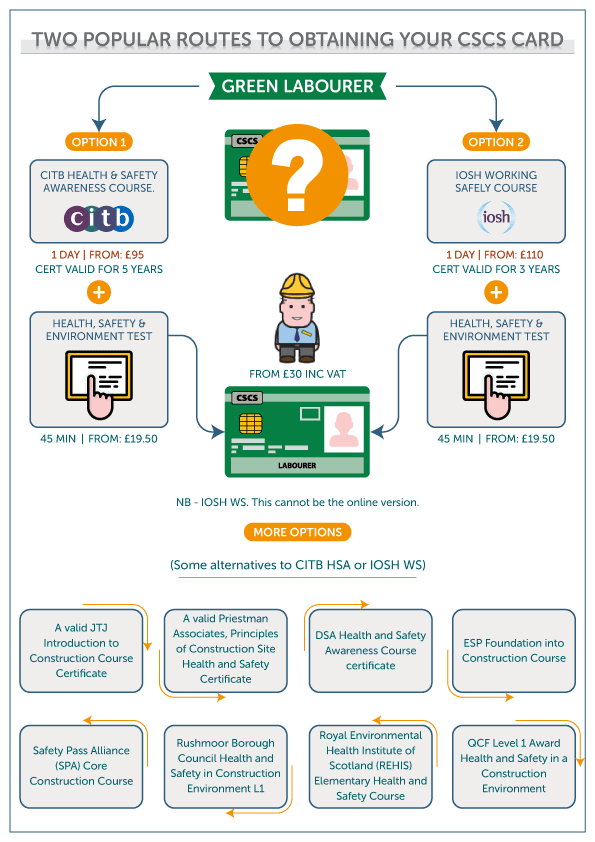 What Do I Need To Get A Cscs Card Green Labourer